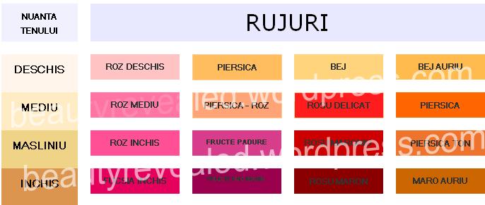 Cum Sa Iti Alegi Culoarea Rujului De Buze Beauty Revealedro